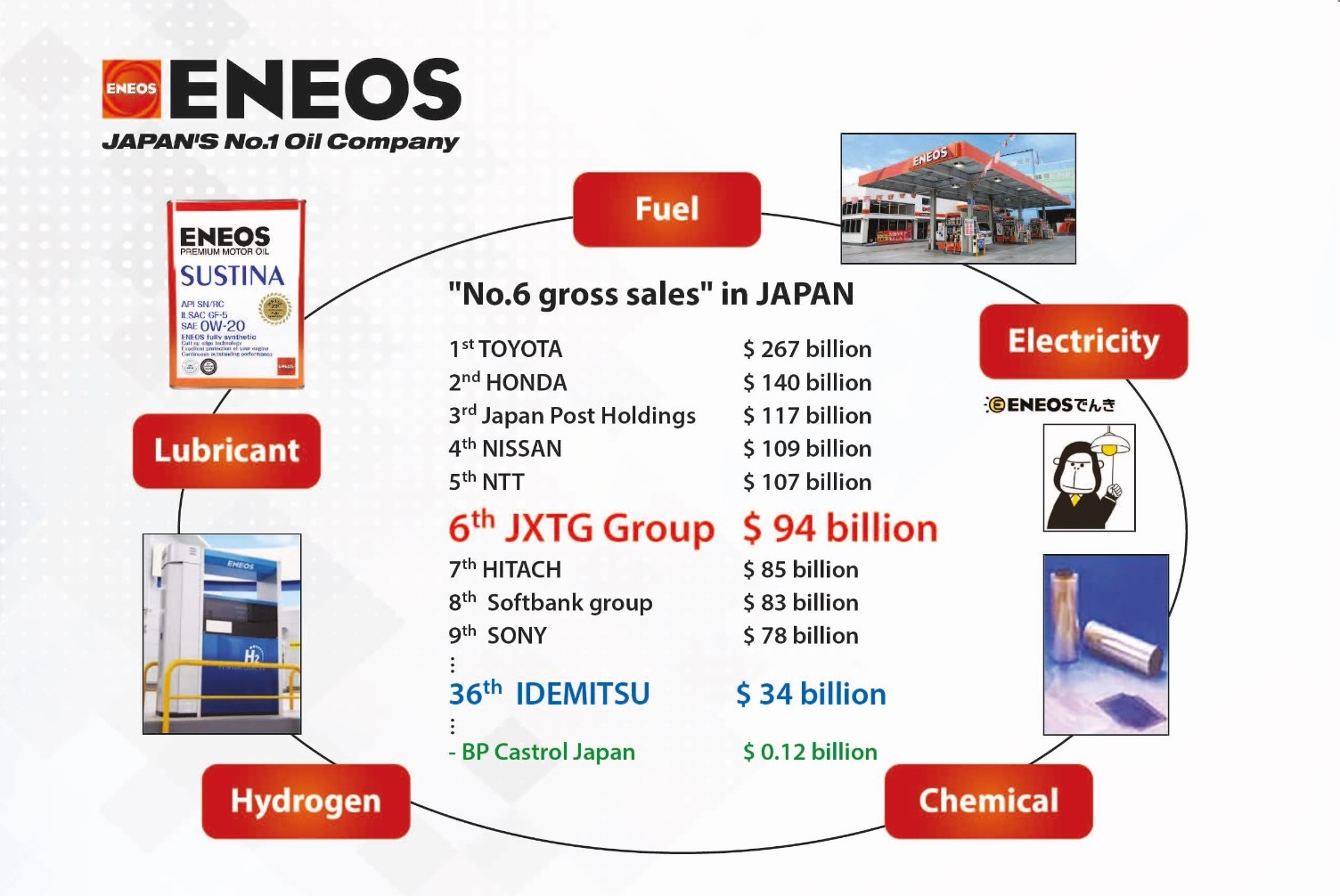 """Eneos achieves """"N°6 gross sales in Japan"""""""